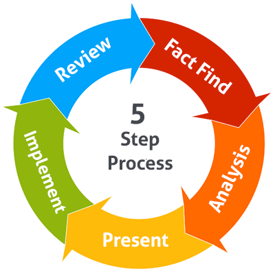 Pax Financial Planning 5 Step Process